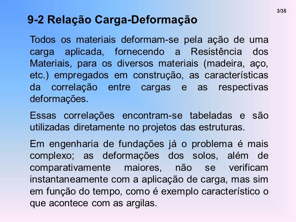 9-2 Relação Carga-Deformação