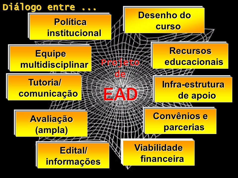 EAD Diálogo entre ... Desenho do curso Política institucional