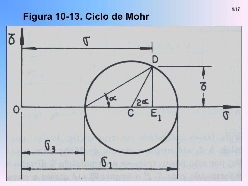 9/17 Figura 10-13. Ciclo de Mohr