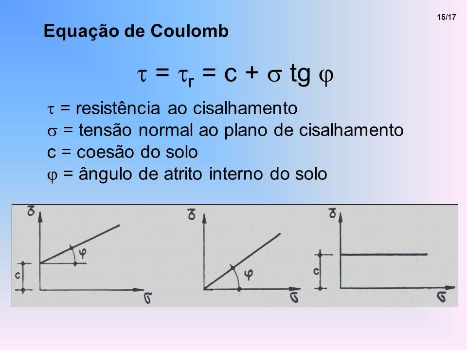 t = tr = c + s tg j Equação de Coulomb t = resistência ao cisalhamento