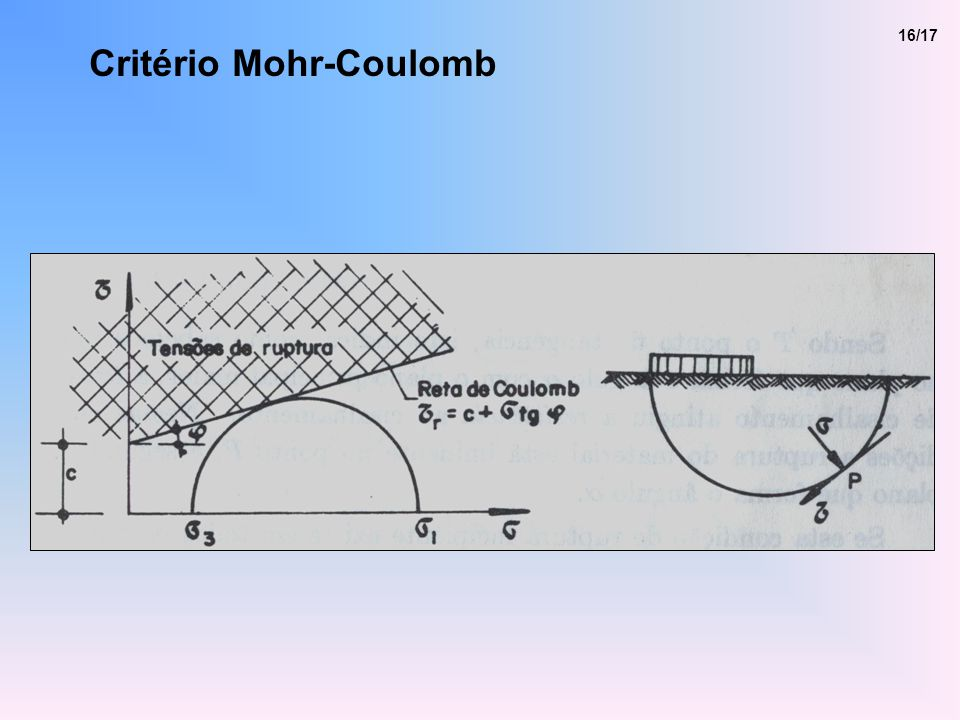 Critério Mohr-Coulomb