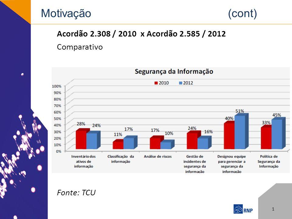 Acordão 2.308 / 2010 x Acordão 2.585 / 2012 Comparativo Fonte: TCU