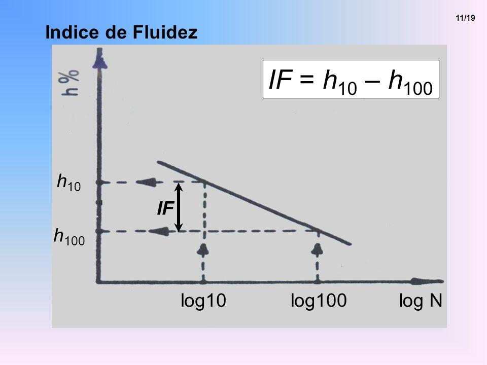 11/19 Indice de Fluidez IF = h10 – h100 h10 IF h100 log10 log100 log N