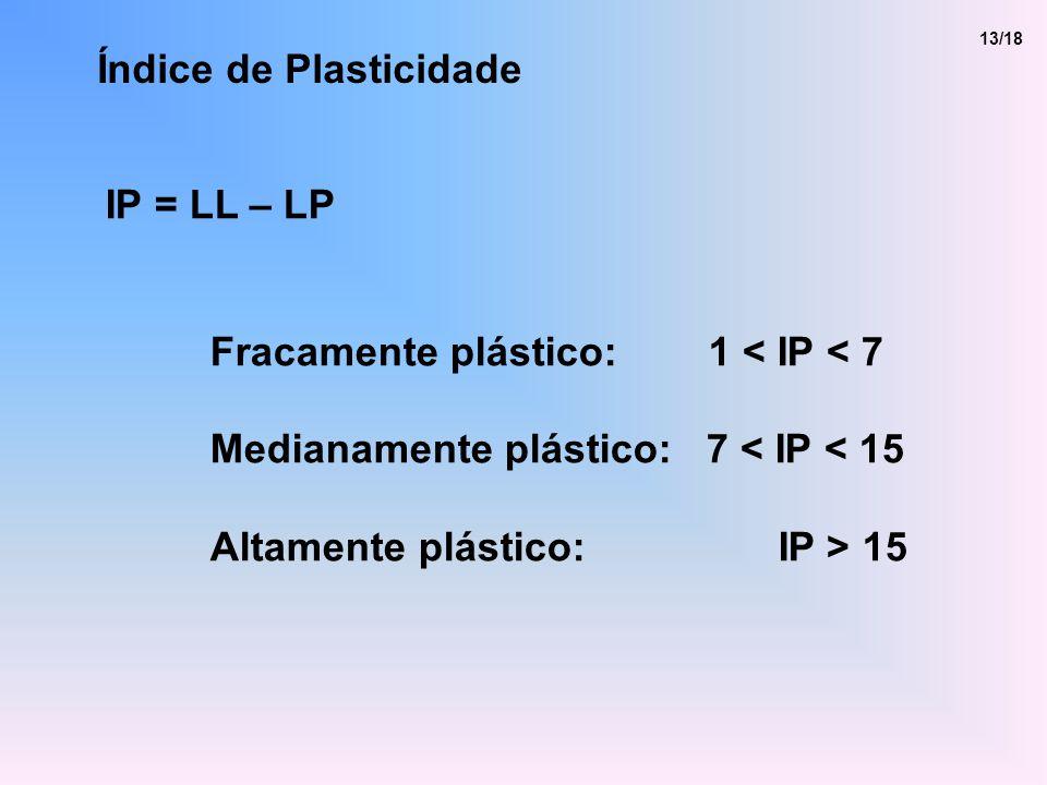 Índice de Plasticidade