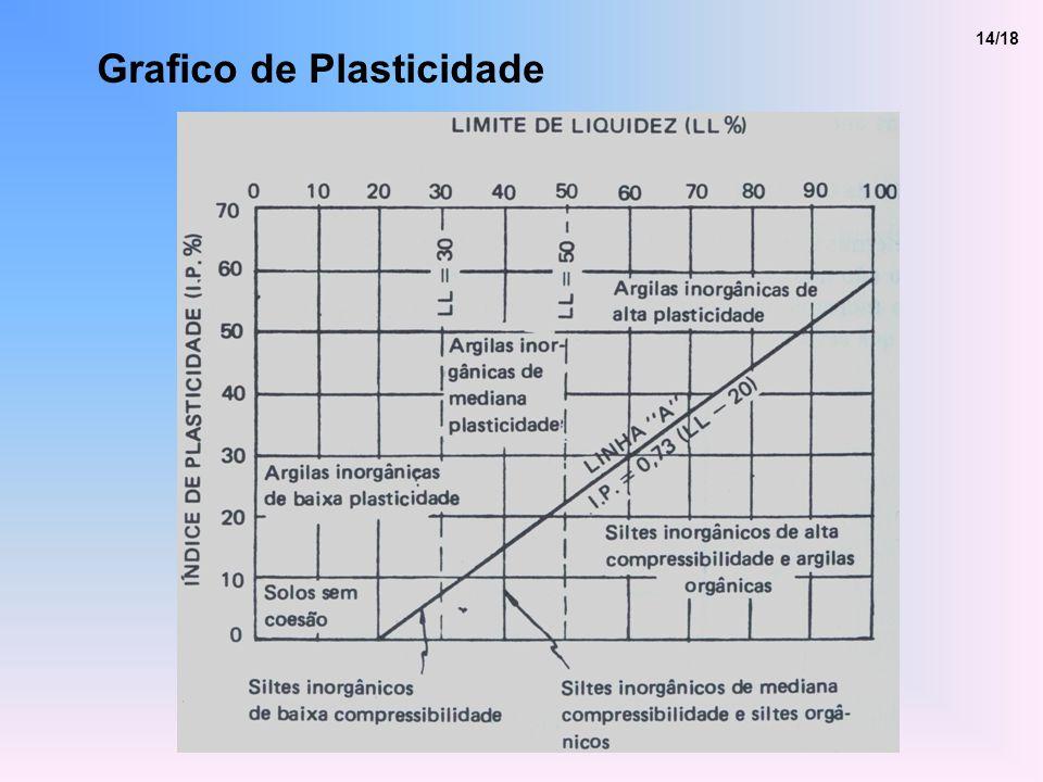 Grafico de Plasticidade