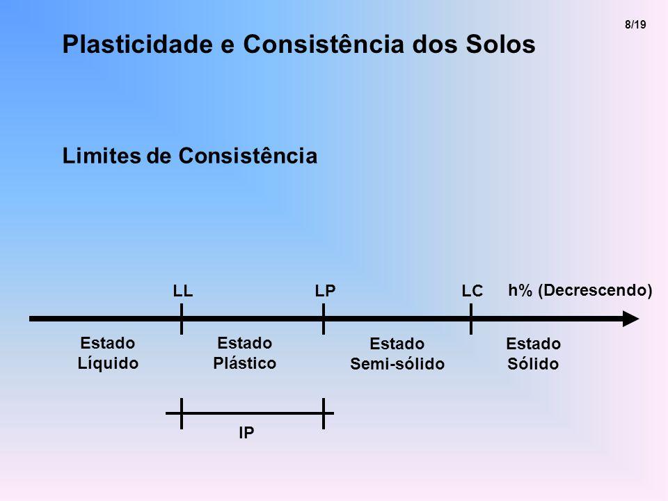 Plasticidade e Consistência dos Solos