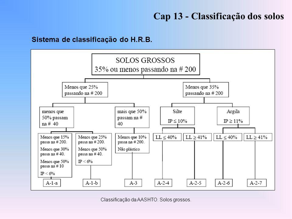 Cap 13 - Classificação dos solos