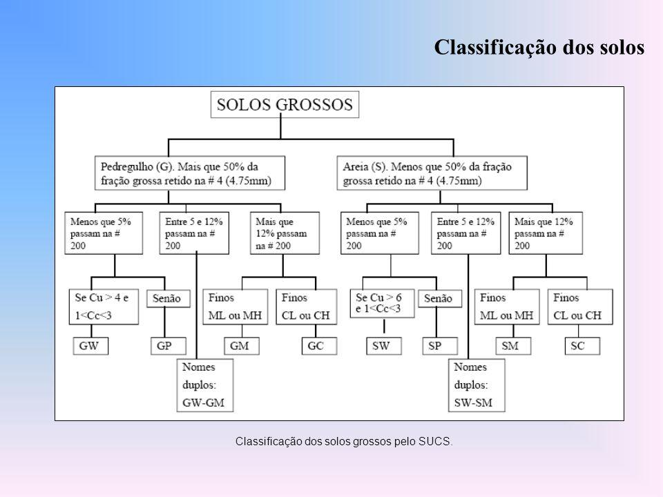 Classificação dos solos grossos pelo SUCS.