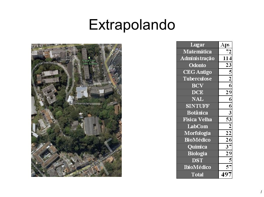 Extrapolando