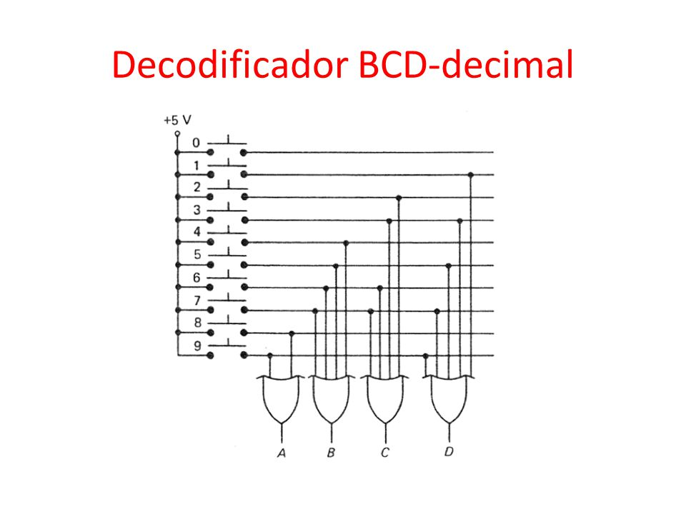 Decodificador BCD-decimal