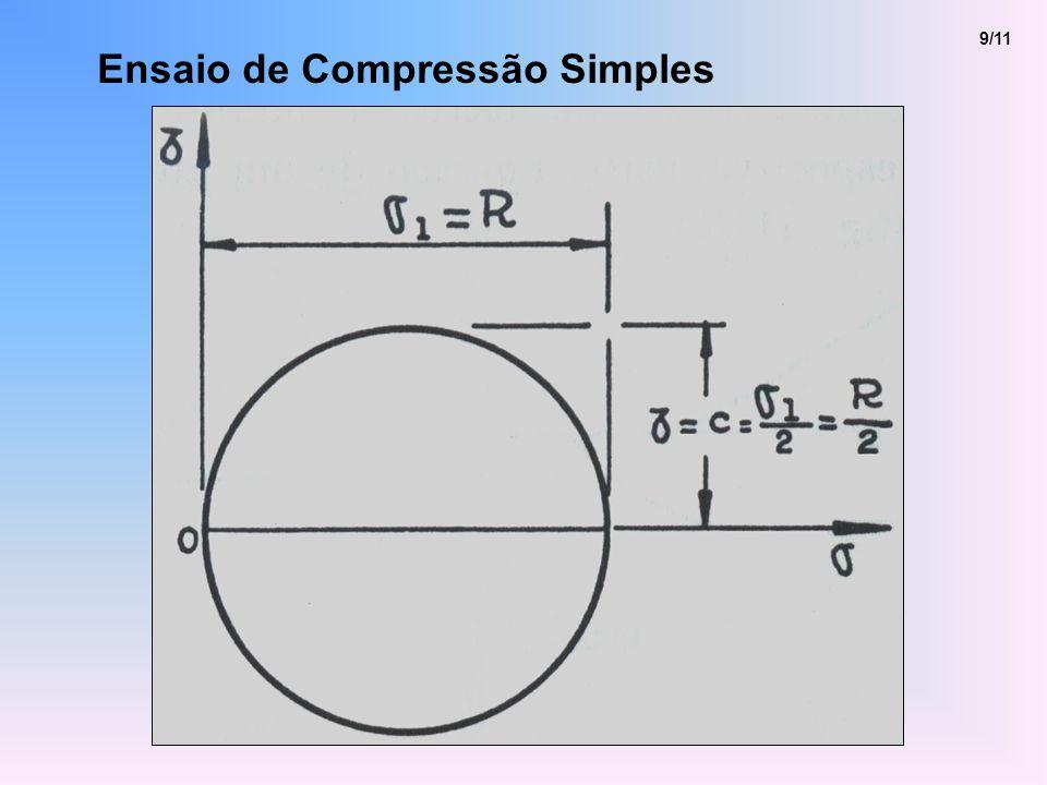 Ensaio de Compressão Simples