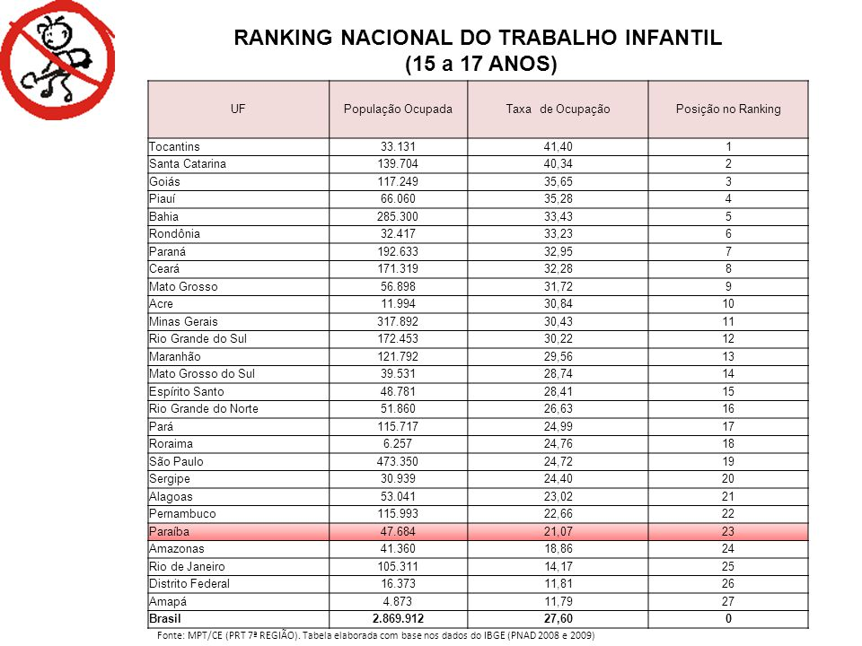 RANKING NACIONAL DO TRABALHO INFANTIL