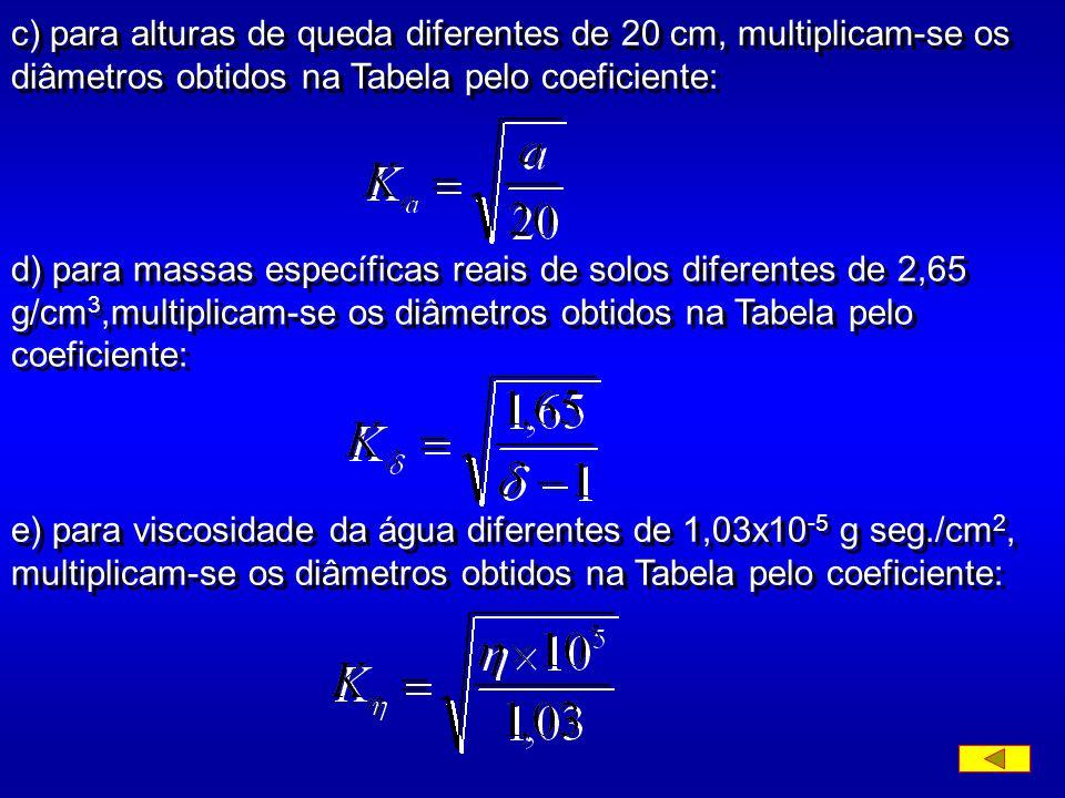 c) para alturas de queda diferentes de 20 cm, multiplicam-se os diâmetros obtidos na Tabela pelo coeficiente: