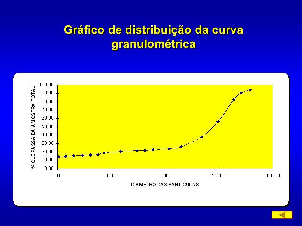 Gráfico de distribuição da curva granulométrica