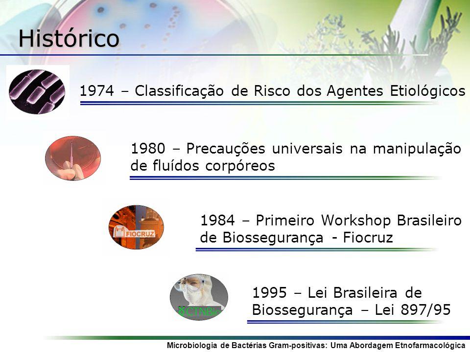 Histórico 1974 – Classificação de Risco dos Agentes Etiológicos