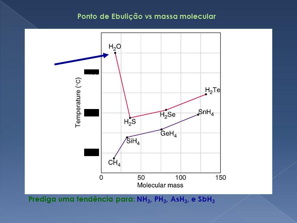 Ponto de Ebulição vs massa molecular