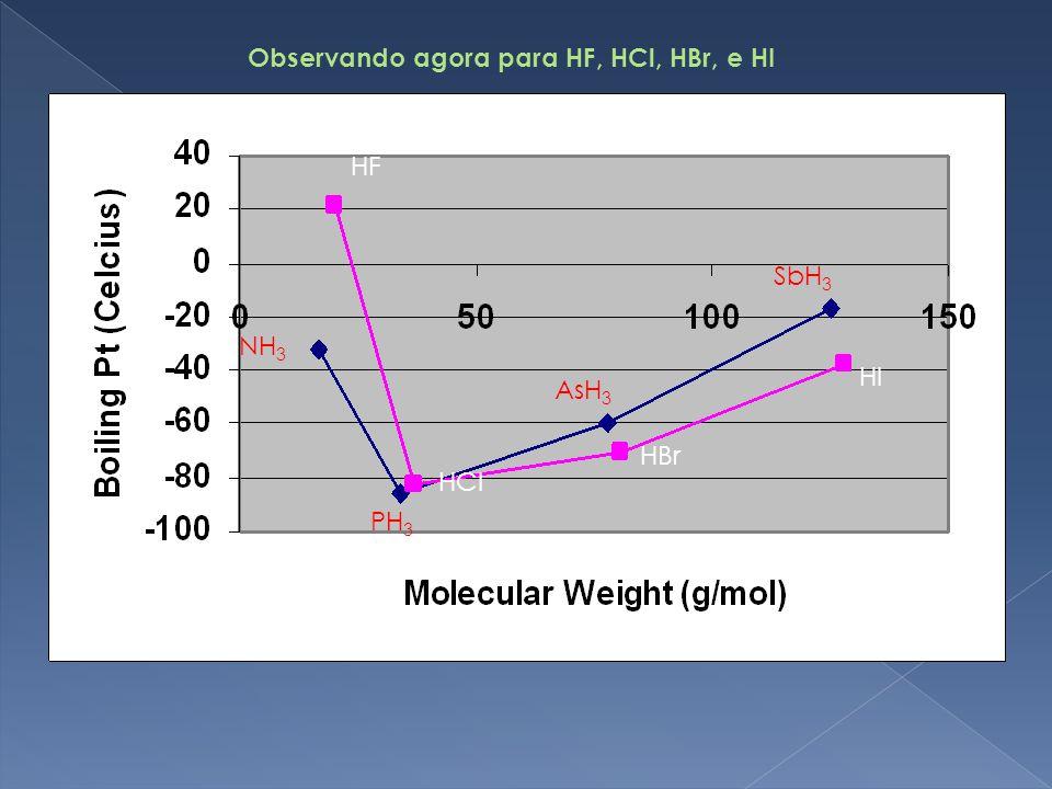 Observando agora para HF, HCl, HBr, e HI
