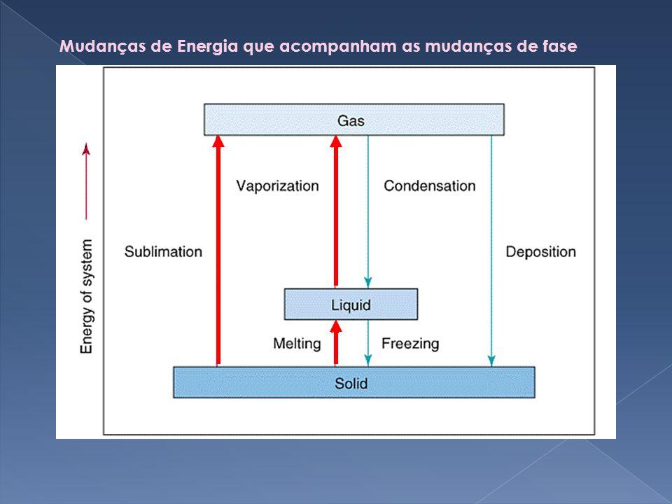 Mudanças de Energia que acompanham as mudanças de fase