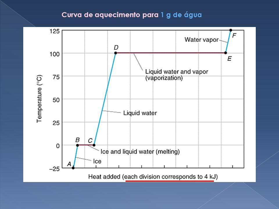 Curva de aquecimento para 1 g de água