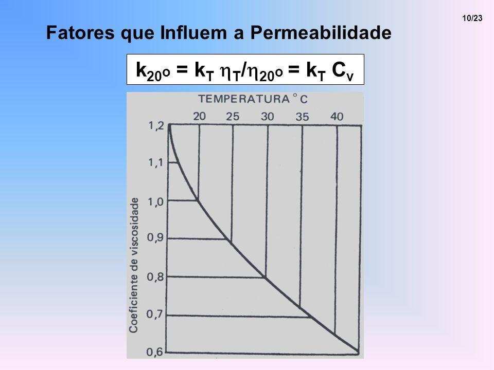 10/23 Fatores que Influem a Permeabilidade k20o = kT hT/h20o = kT Cv