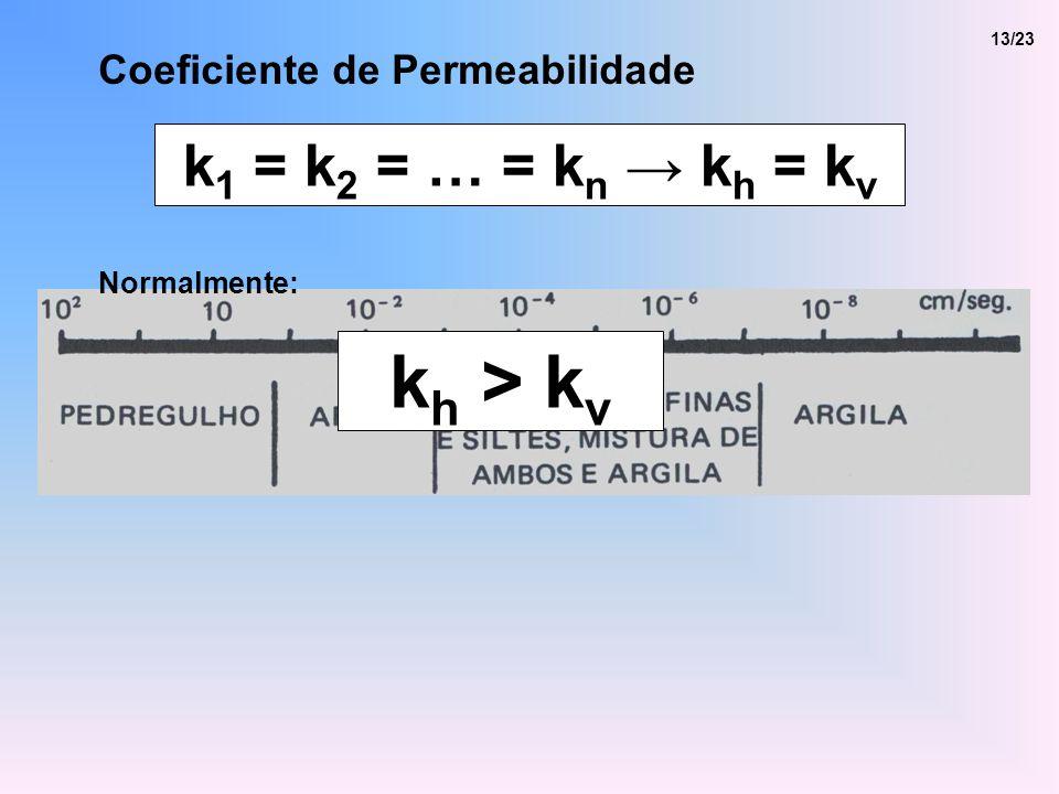 kh > kv k1 = k2 = … = kn → kh = kv Coeficiente de Permeabilidade