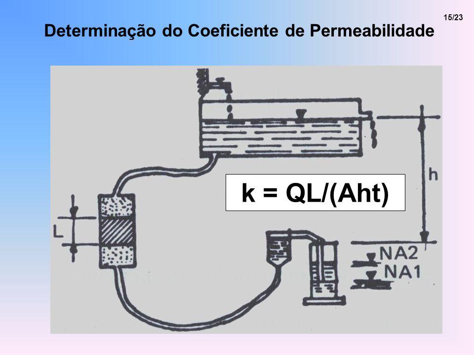 15/23 Determinação do Coeficiente de Permeabilidade k = QL/(Aht)