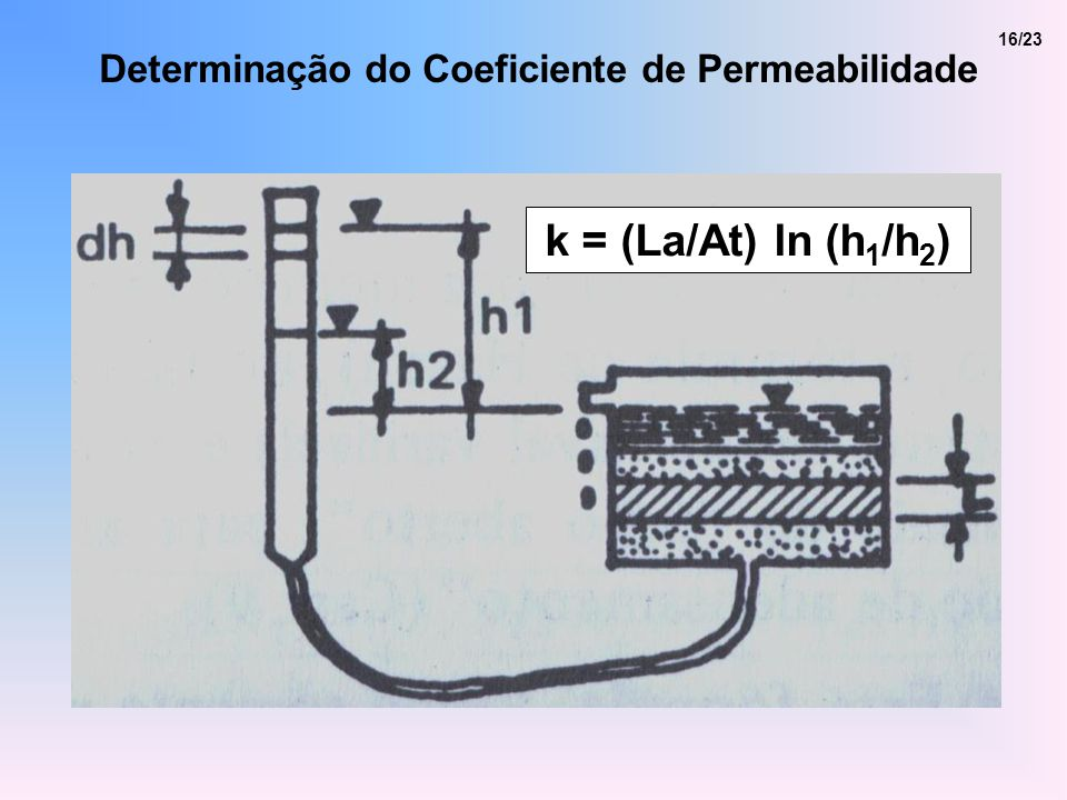 k = (La/At) ln (h1/h2) Determinação do Coeficiente de Permeabilidade
