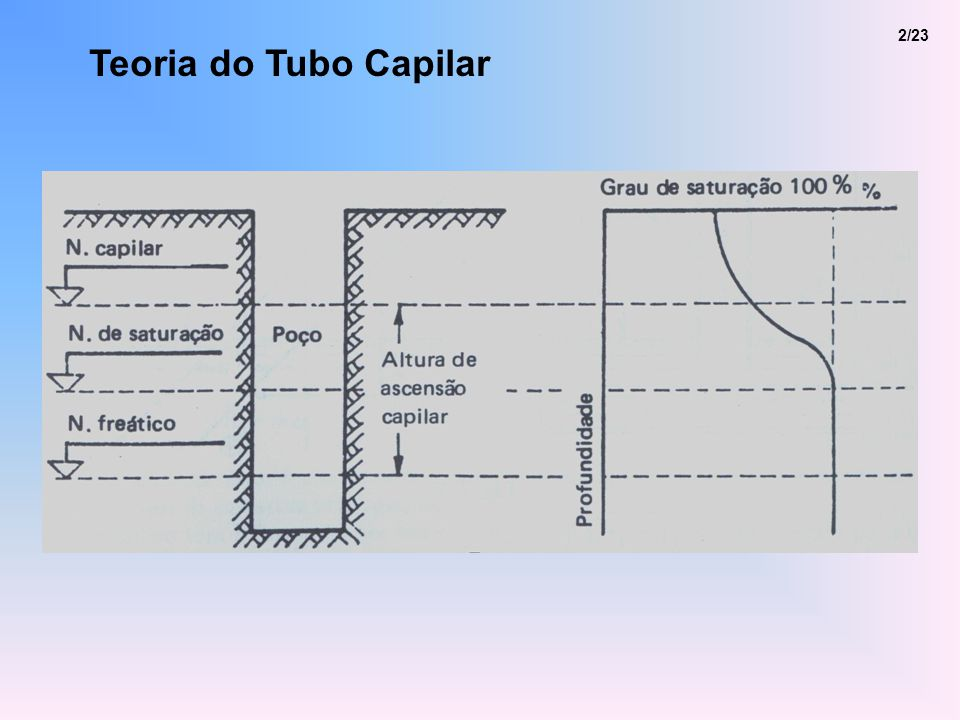2/23 Teoria do Tubo Capilar