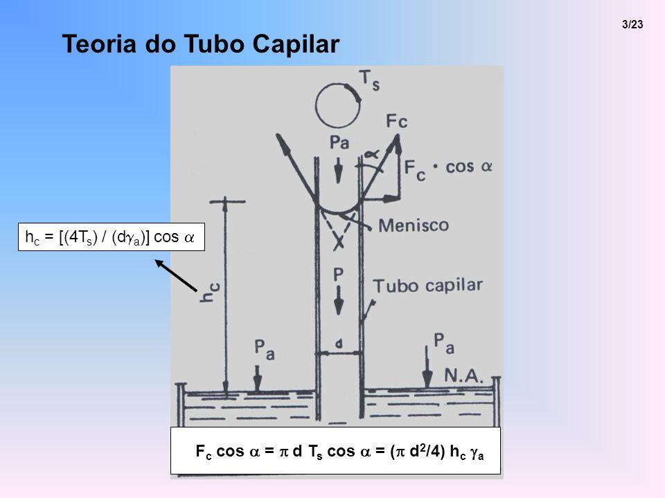 Fc cos a = p d Ts cos a = (p d2/4) hc ga