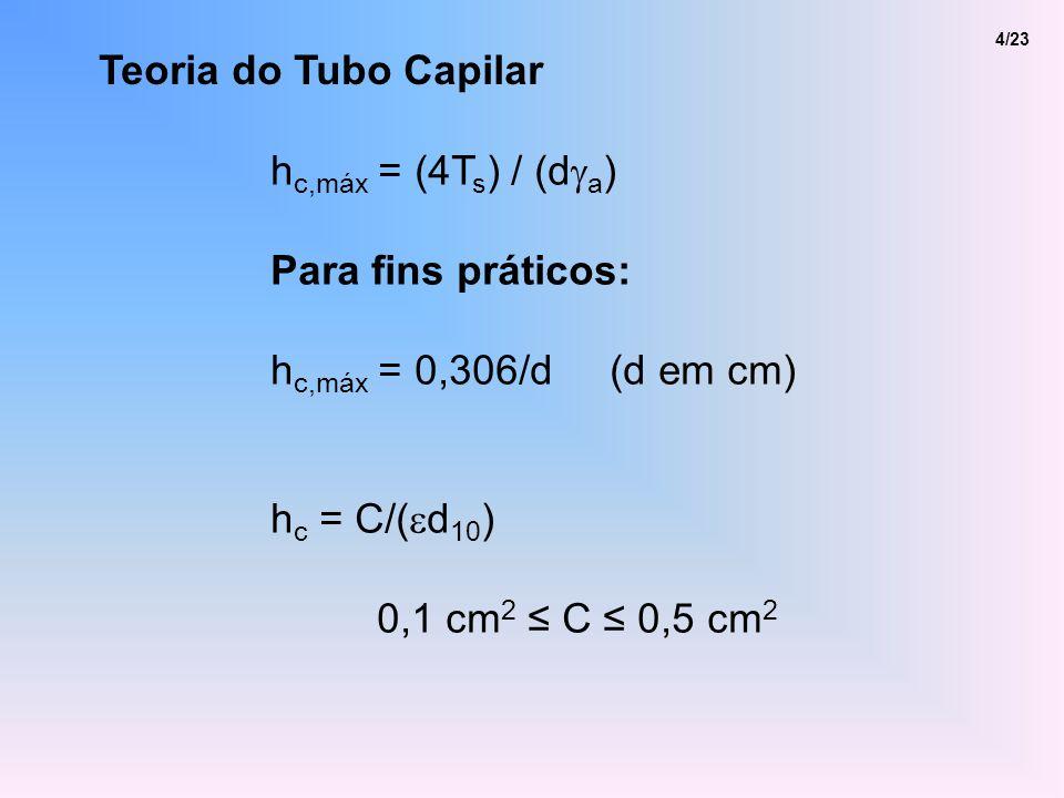 Teoria do Tubo Capilar hc,máx = (4Ts) / (dga) Para fins práticos: