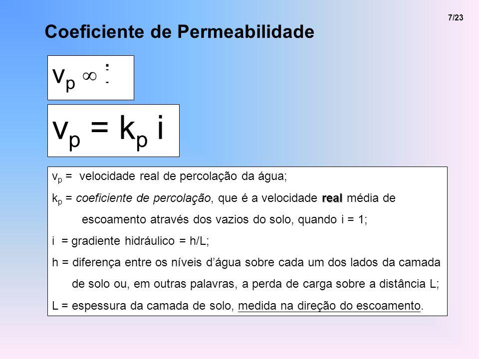 vp = kp i vp ∞ i Coeficiente de Permeabilidade