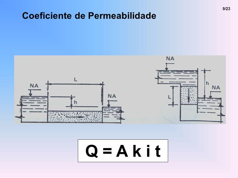 9/23 Coeficiente de Permeabilidade Q = A k i t
