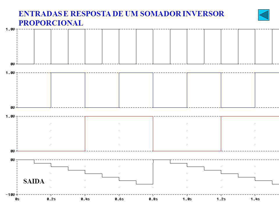 ENTRADAS E RESPOSTA DE UM SOMADOR INVERSOR PROPORCIONAL