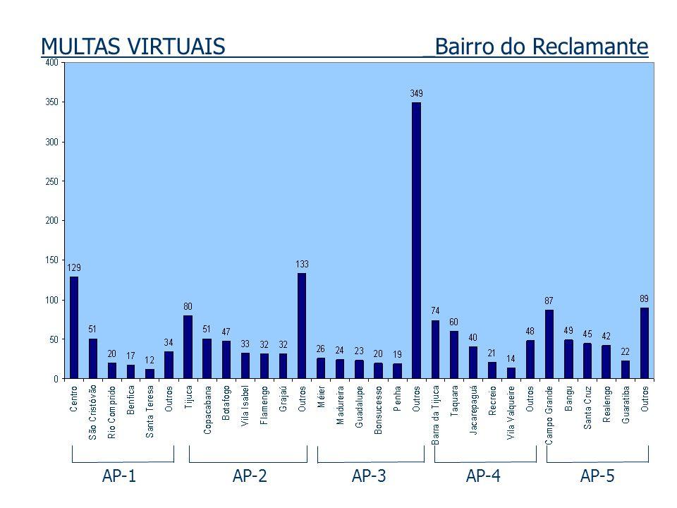 MULTAS VIRTUAIS _Bairro do Reclamante