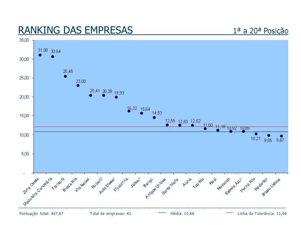 RANKING DAS EMPRESAS 1ª a 20ª Posição