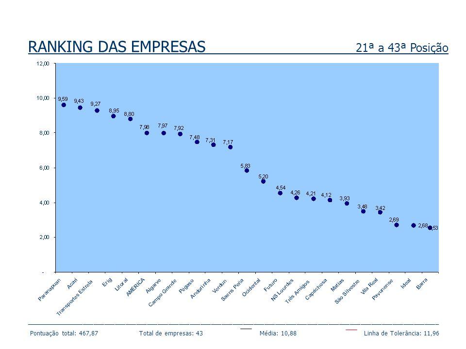 RANKING DAS EMPRESAS 21ª a 43ª Posição