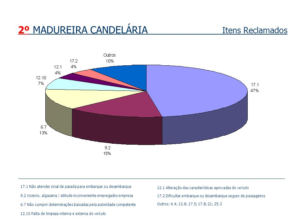 2º MADUREIRA CANDELÁRIA Itens Reclamados