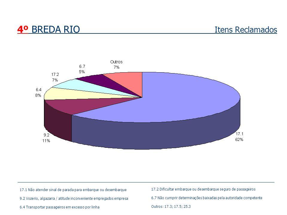4º BREDA RIO Itens Reclamados