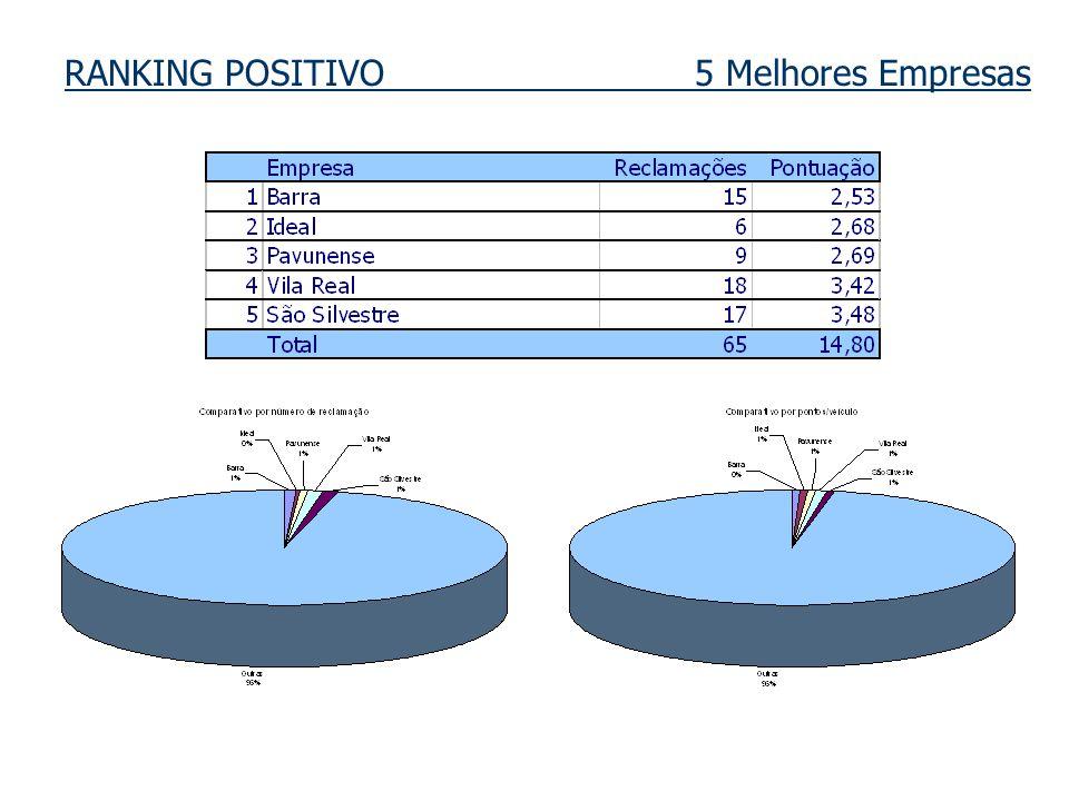 RANKING POSITIVO 5 Melhores Empresas
