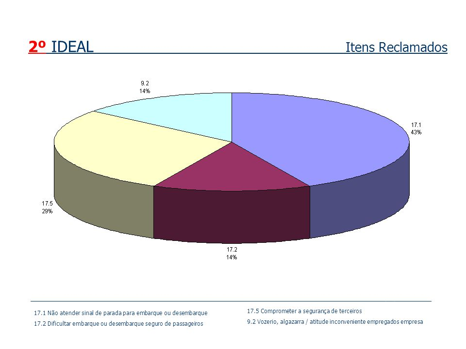 2º IDEAL Itens Reclamados