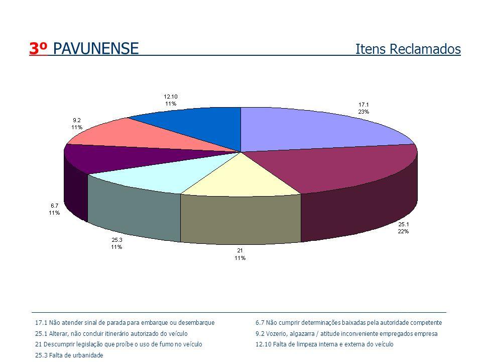 3º PAVUNENSE Itens Reclamados
