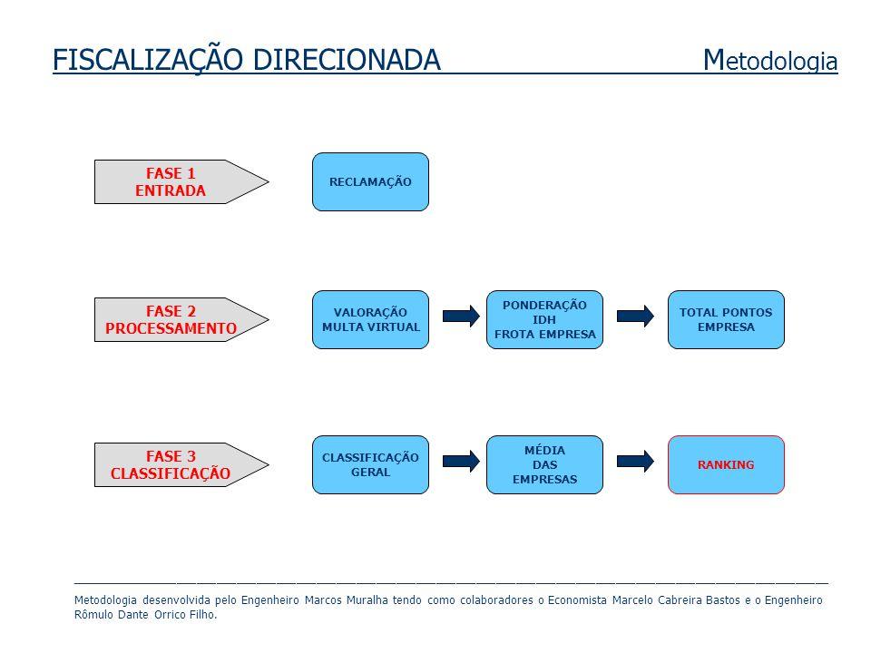 FISCALIZAÇÃO DIRECIONADA Metodologia