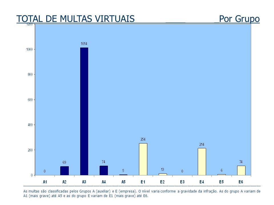 TOTAL DE MULTAS VIRTUAIS ____ _Por Grupo