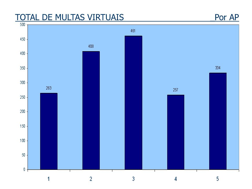 TOTAL DE MULTAS VIRTUAIS _Por AP