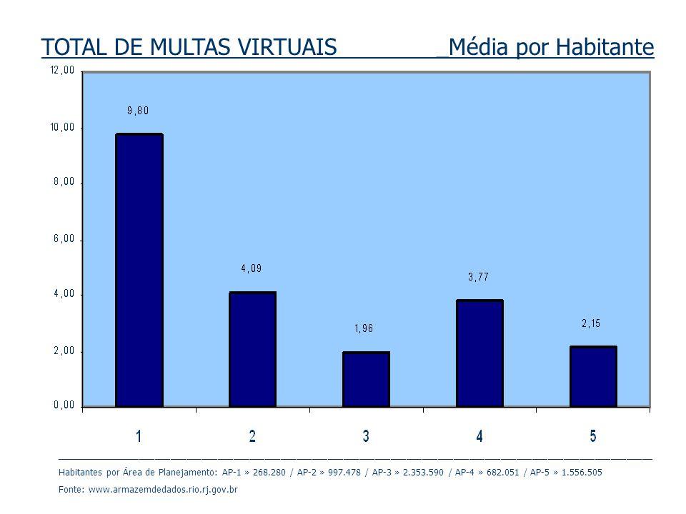 TOTAL DE MULTAS VIRTUAIS _Média por Habitante