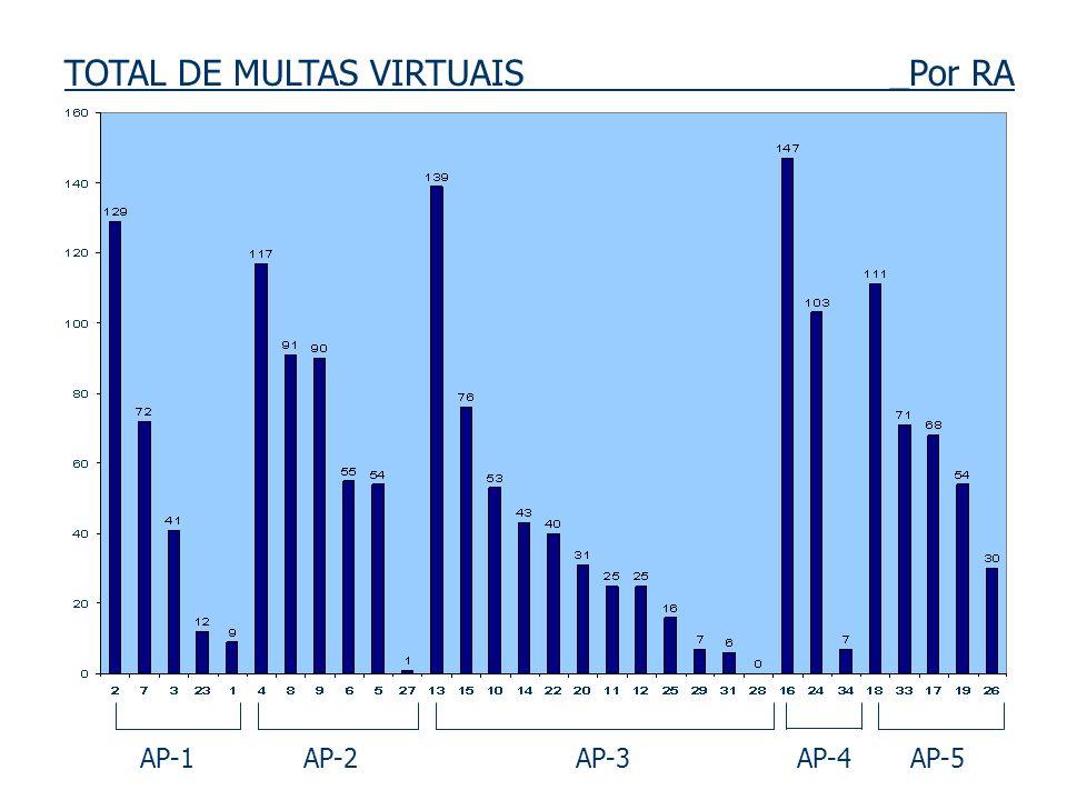 TOTAL DE MULTAS VIRTUAIS _Por RA
