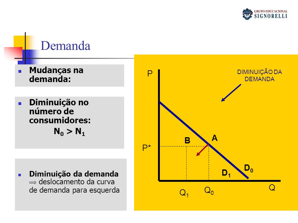 Demanda Mudanças na demanda: P Diminuição no número de consumidores: