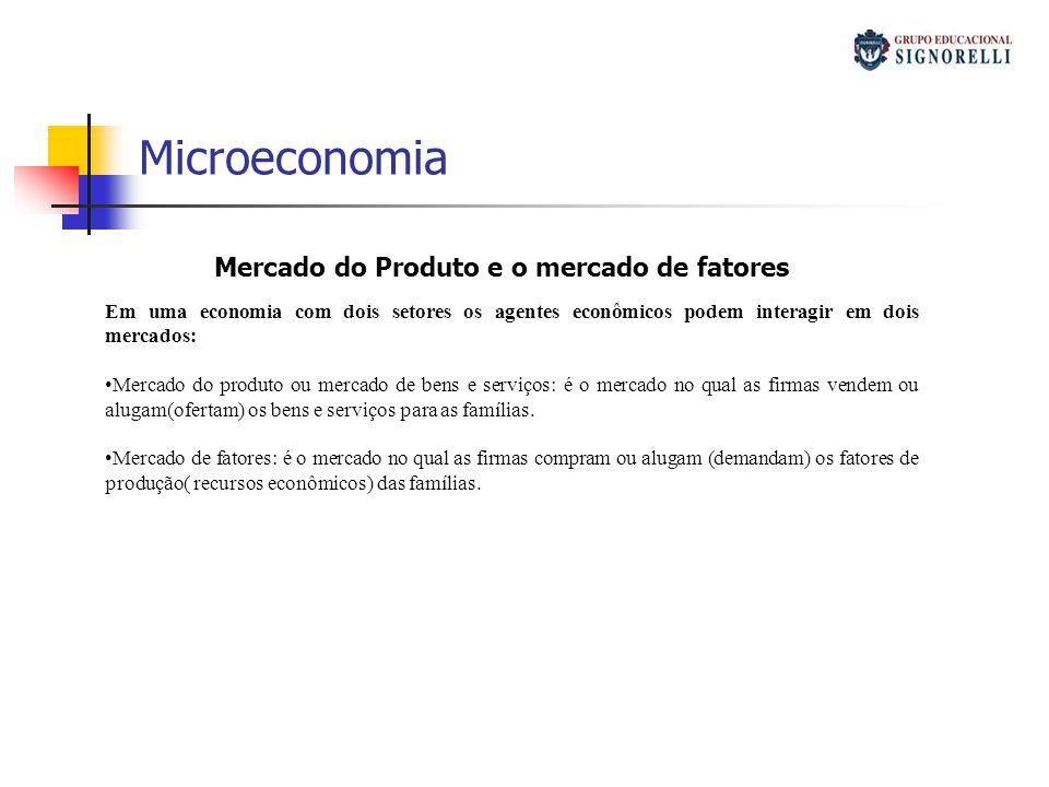 Microeconomia Mercado do Produto e o mercado de fatores