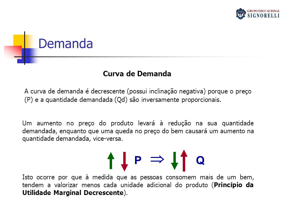 Demanda P Q Curva de Demanda Custo alternativo / Custo implícito