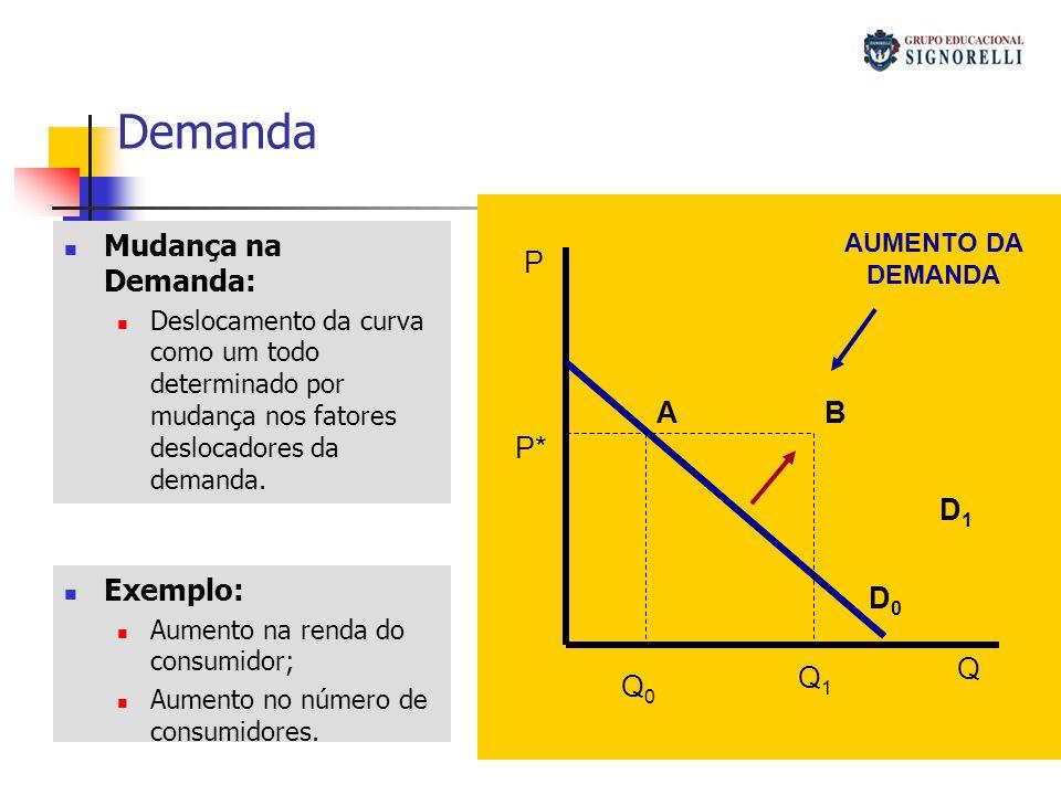 Demanda Mudança na Demanda: P A B P* D1 Exemplo: D0 Q Q1 Q0